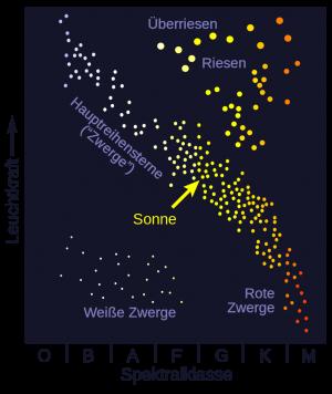 """Das Hertzsprung-Russel-Diagramm (HRD), Bild von """"Sch"""" Lizenz: [url=http://creativecommons.org/licenses/by-sa/3.0/deed.de]CreativeCommons CC-BY-SA-3.0[/url]"""
