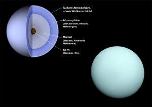 Meist strukturlose Oberfläche: Aufbau von Uranus und Nahaufnahme der Raumsonde Voyager 2 beim Vorbeiflug im Jahre 1986