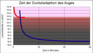 rot = Zapfen (Tagsehen / Farbe) blau = Stäbchen (Nachtsehen / Monochrom)